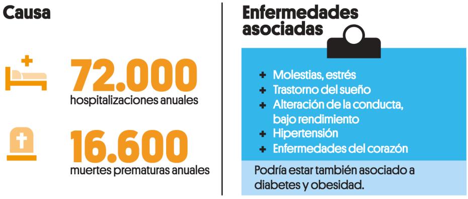 ISGlobal, Ruido y salud, conRderuido.com